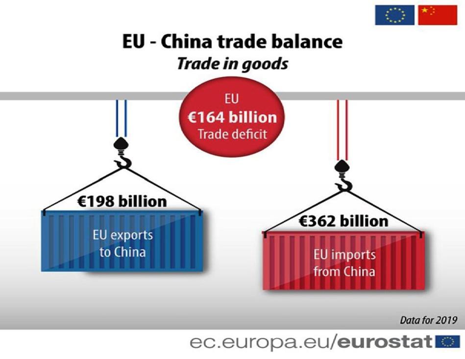 للمرة الأولى.. الصين تزيح أمريكا وتصبح الشريك التجاري الأول للاتحاد الأوروبي