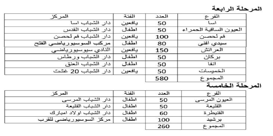 جمعية التربية والتنمية في مخيمات القرب 2021 مشاركة 35 فرعا ومدينة بحمولة 5000 مستفيدا(ة)